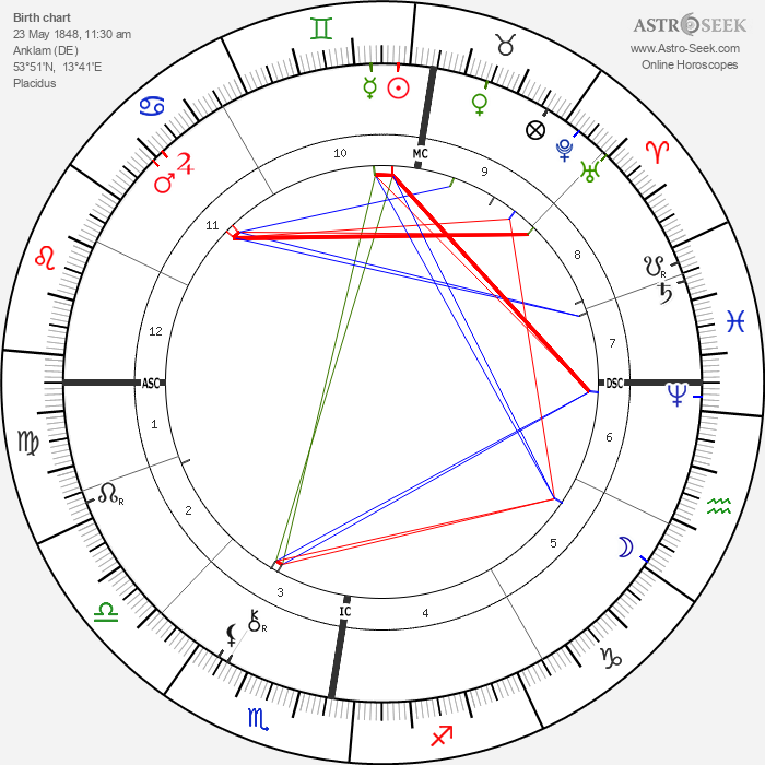 Otto Lilienthal - Astrology Natal Birth Chart