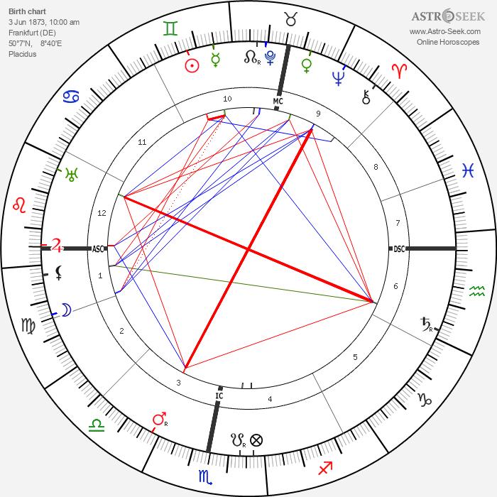 Otto Loewi - Astrology Natal Birth Chart