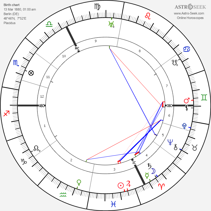 Otto Meissner - Astrology Natal Birth Chart
