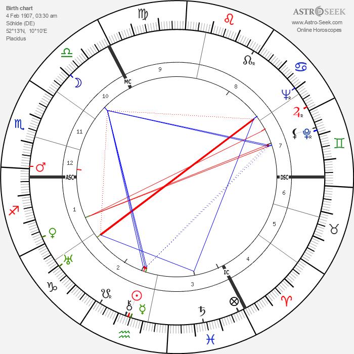 Otto Ohlendorf - Astrology Natal Birth Chart