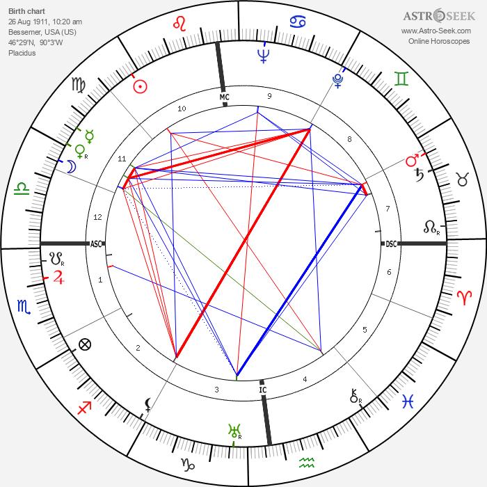 Otto Oscar Binder - Astrology Natal Birth Chart