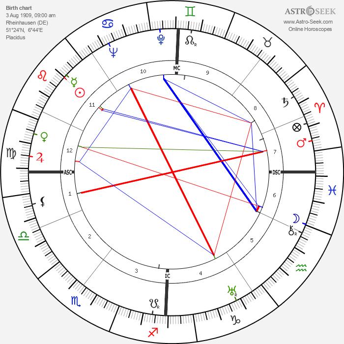 Otto Paetsch - Astrology Natal Birth Chart