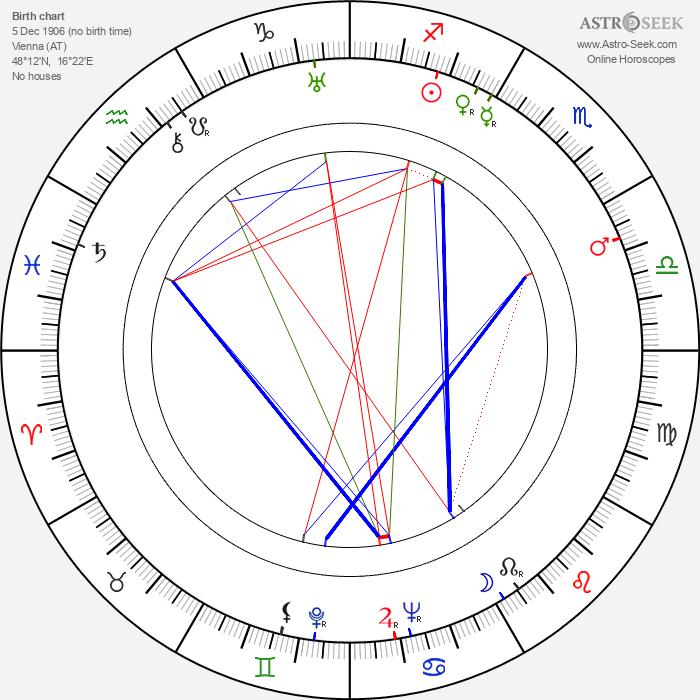 Otto Preminger - Astrology Natal Birth Chart