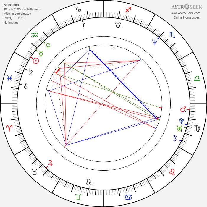 Otto Rošetzký - Astrology Natal Birth Chart