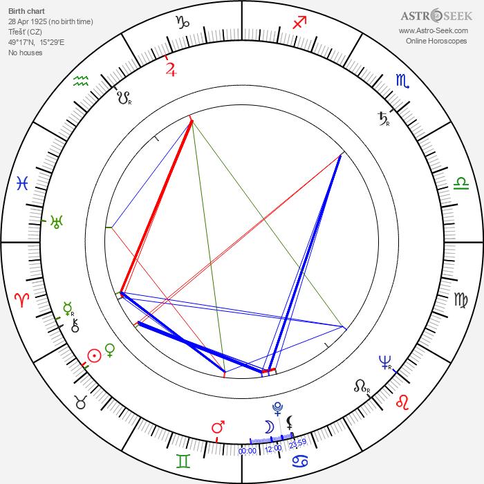 Otto Šimánek - Astrology Natal Birth Chart