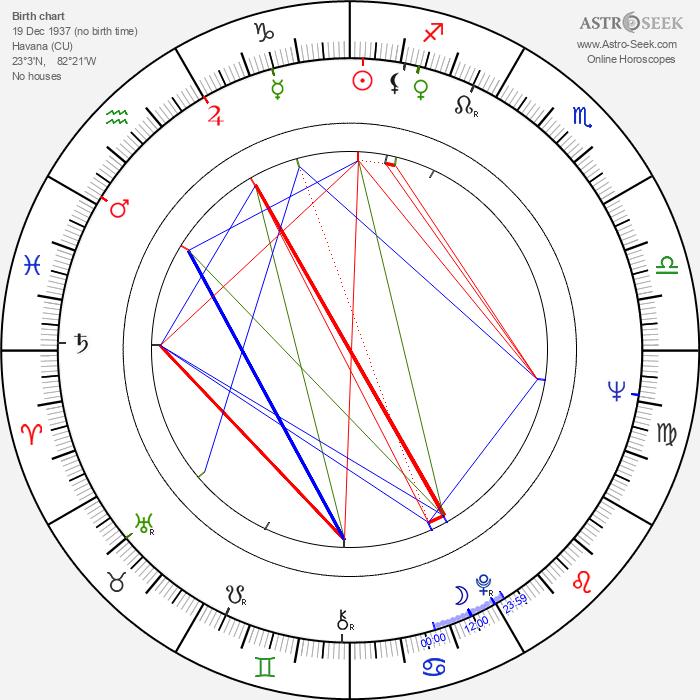 Otto Sirgo - Astrology Natal Birth Chart