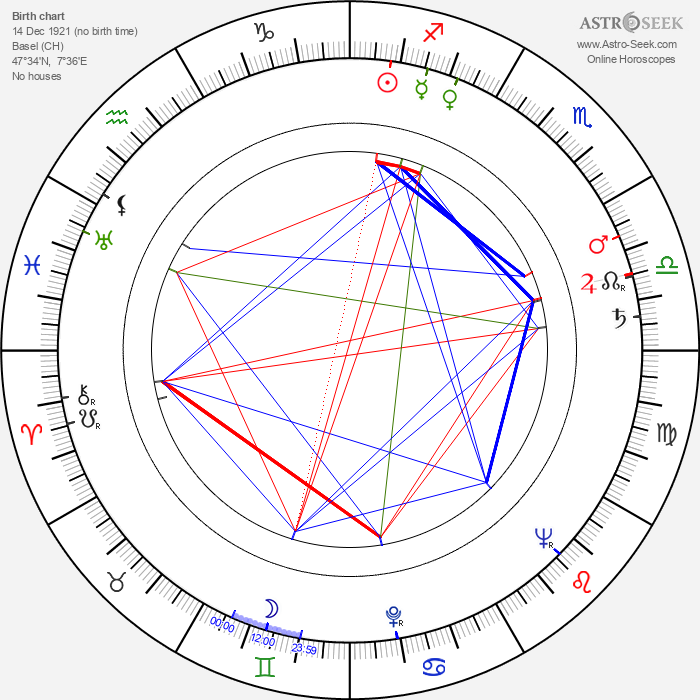 Otto Stern - Astrology Natal Birth Chart