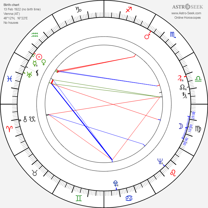 Otto Tausig - Astrology Natal Birth Chart