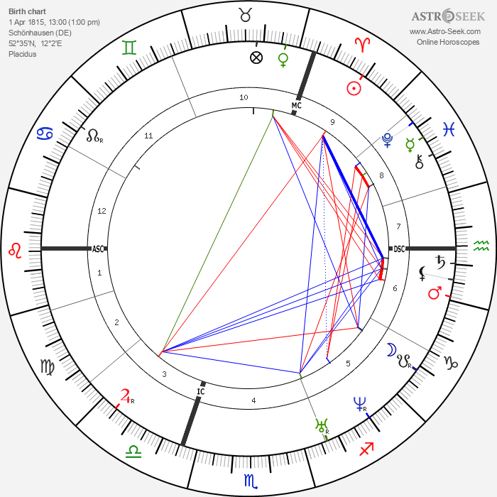 Otto von Bismarck - Astrology Natal Birth Chart