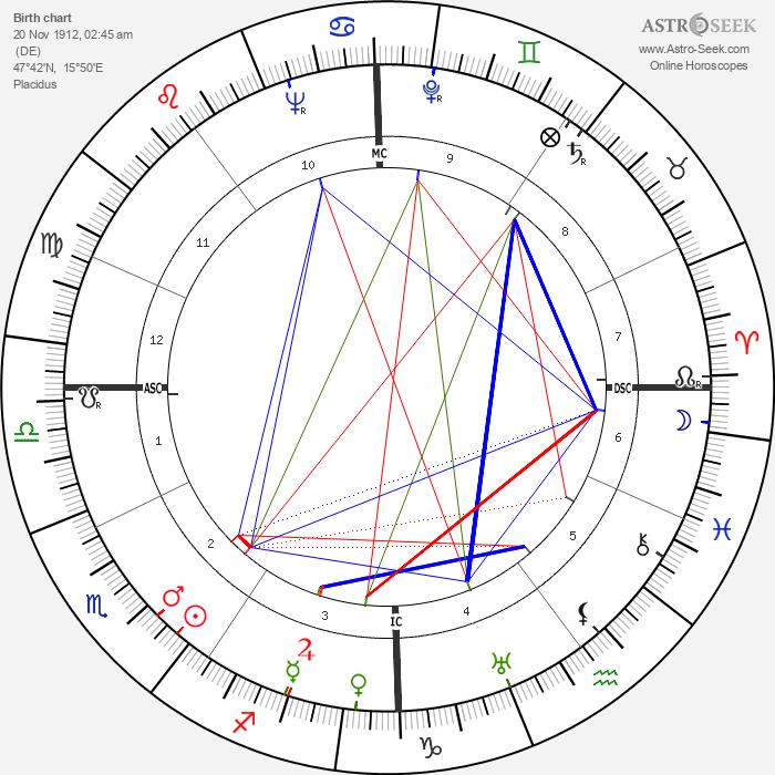 Otto von Habsburg - Astrology Natal Birth Chart