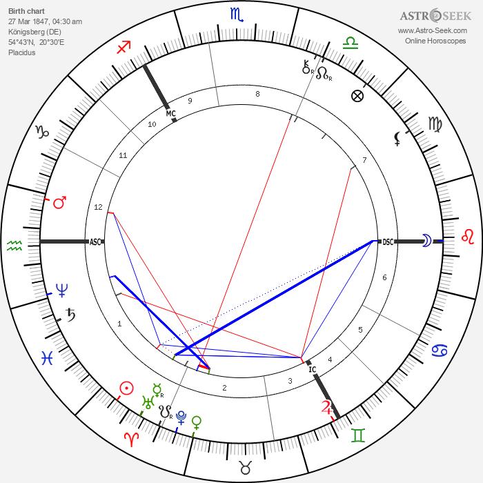 Otto Wallach - Astrology Natal Birth Chart