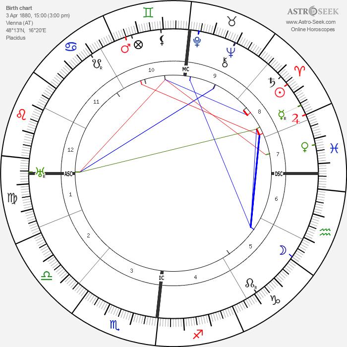 Otto Weininger - Astrology Natal Birth Chart