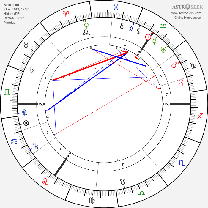 Otto Wilms - Astrology Natal Birth Chart
