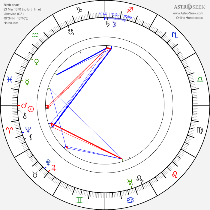 Otýn Břeněk - Astrology Natal Birth Chart