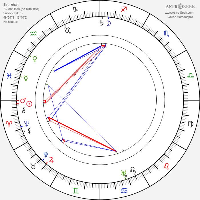 Otýn Břeněk - Astrology Natal Birth Chart