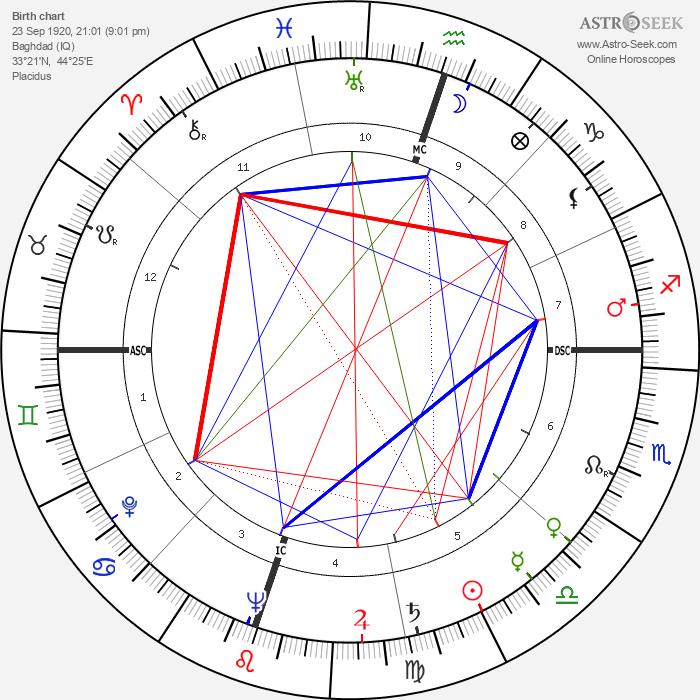 Ovadia Yosef - Astrology Natal Birth Chart