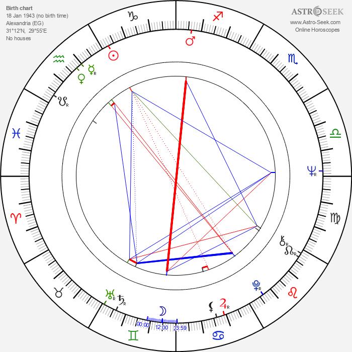 Ovidio G. Assonitis - Astrology Natal Birth Chart