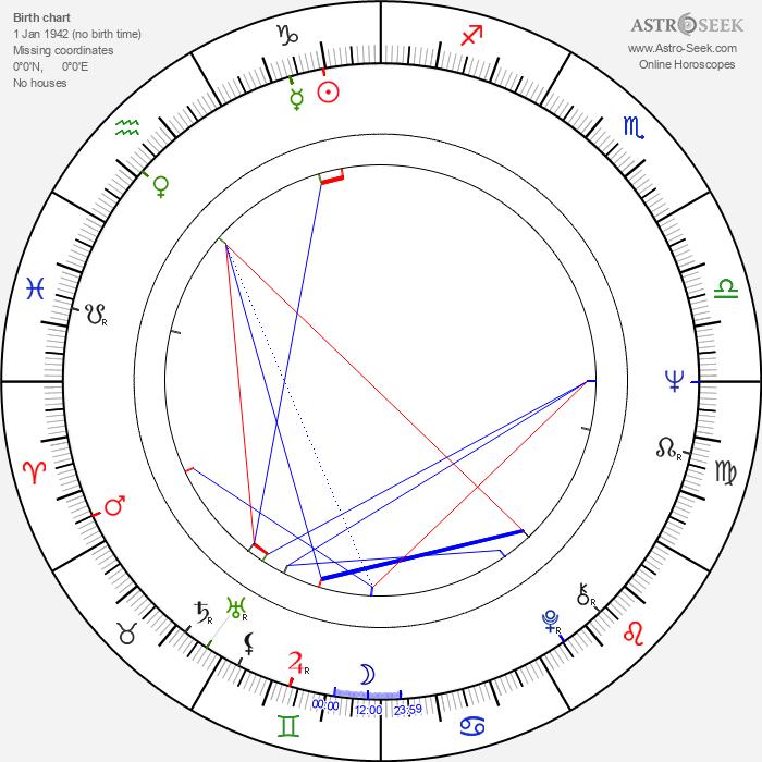 Ovidiu Moldovan 1942 - Astrology Natal Birth Chart