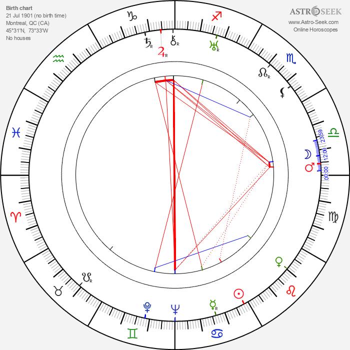 Ovila Légaré - Astrology Natal Birth Chart