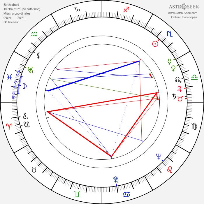 Owen Bush - Astrology Natal Birth Chart