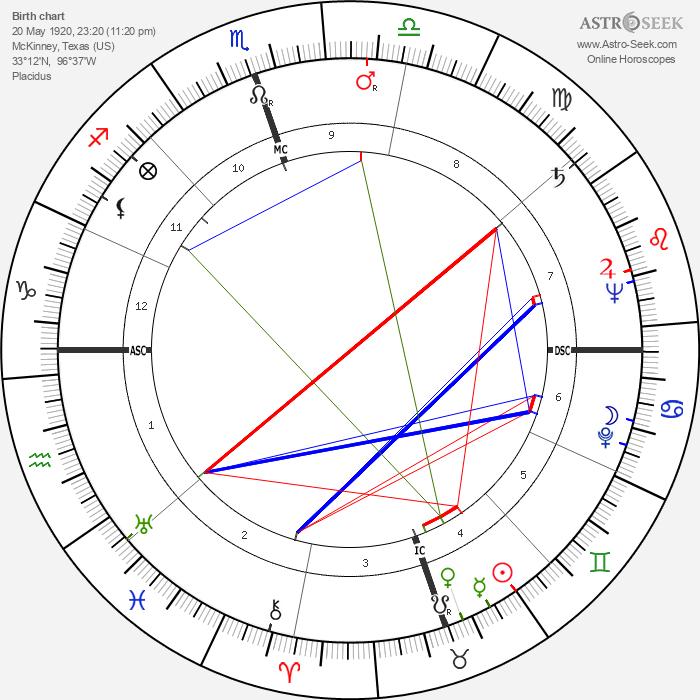 Owen Guinn Smith - Astrology Natal Birth Chart