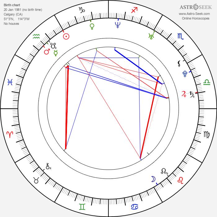 Owen Hargreaves - Astrology Natal Birth Chart