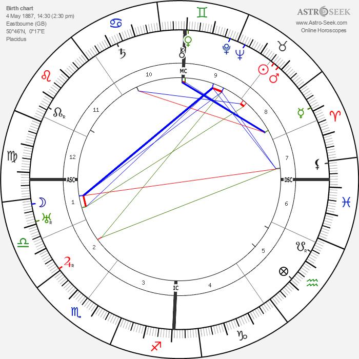 Owen O'Malley - Astrology Natal Birth Chart