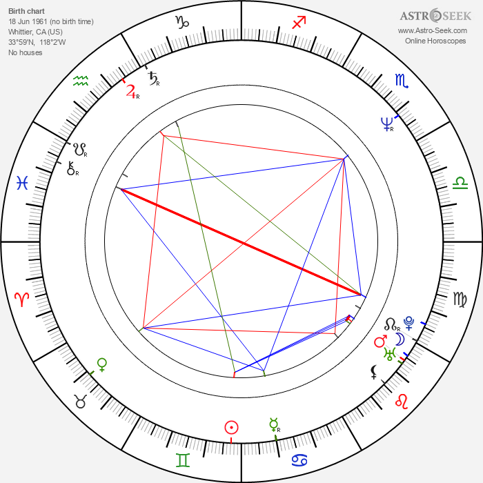 Oz Fox - Astrology Natal Birth Chart