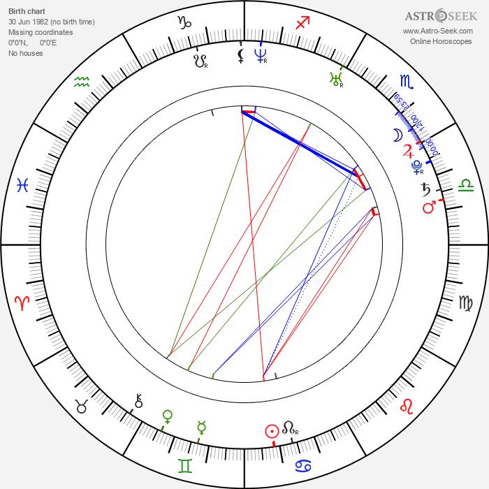 Ozan Akbaba - Astrology Natal Birth Chart