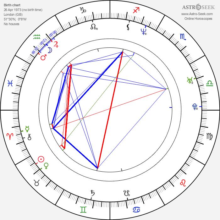 Ozzy Benn - Astrology Natal Birth Chart