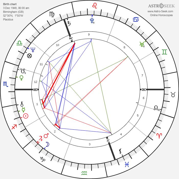 Ozzy Osbourne - Astrology Natal Birth Chart