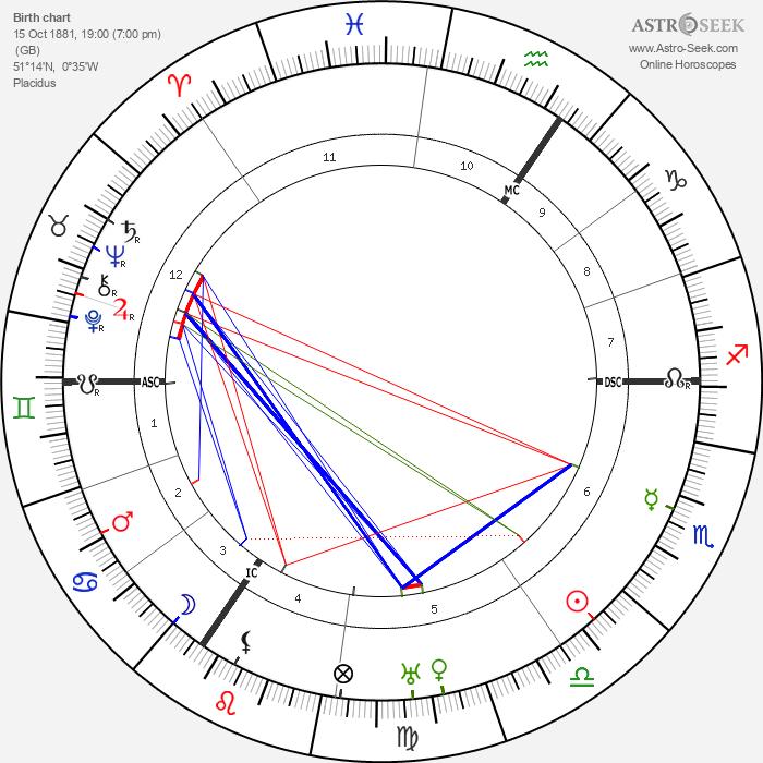 P. G. Wodehouse - Astrology Natal Birth Chart