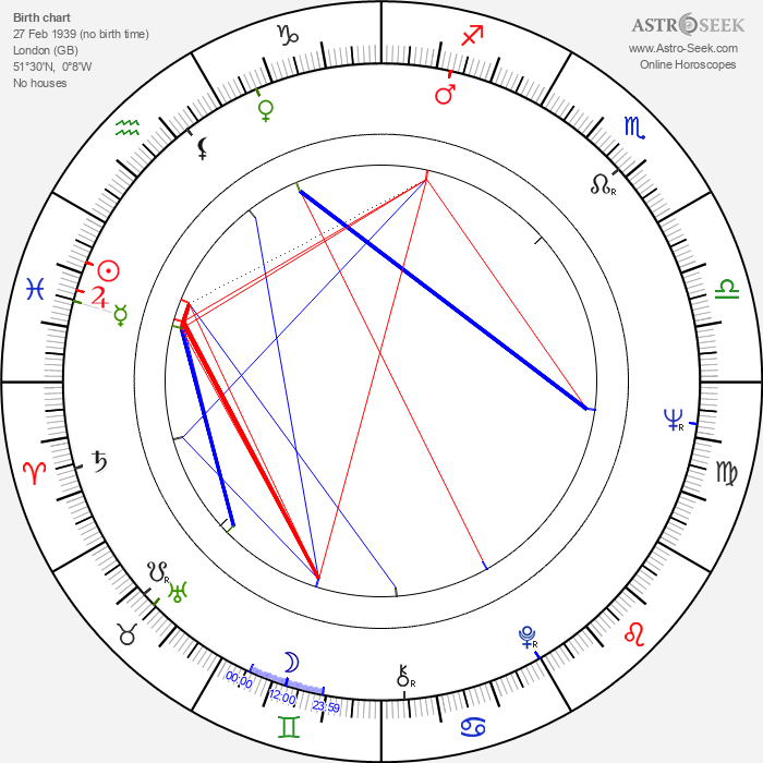 P. H. Moriarty - Astrology Natal Birth Chart