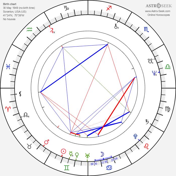 P. J. Carlesimo - Astrology Natal Birth Chart