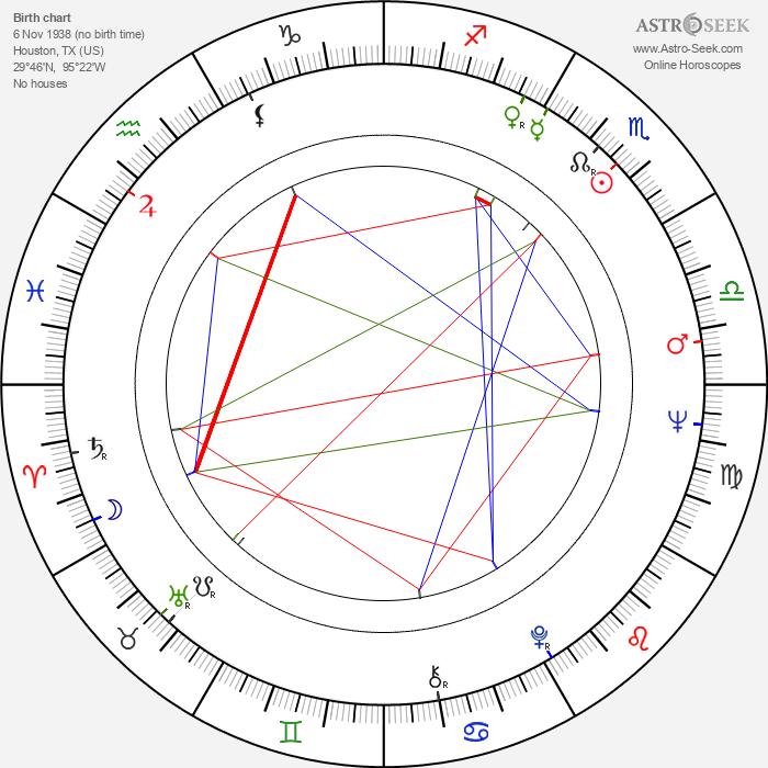P. J. Proby - Astrology Natal Birth Chart