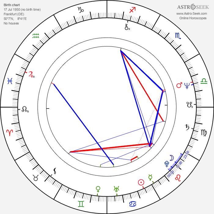 P. J. Soles - Astrology Natal Birth Chart