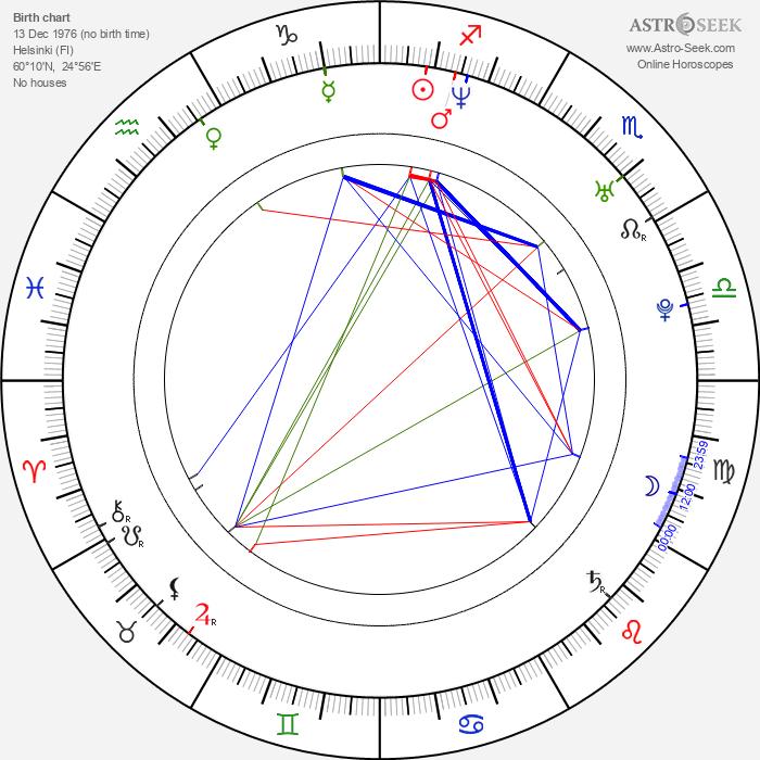 Paavo Arhinmäki - Astrology Natal Birth Chart