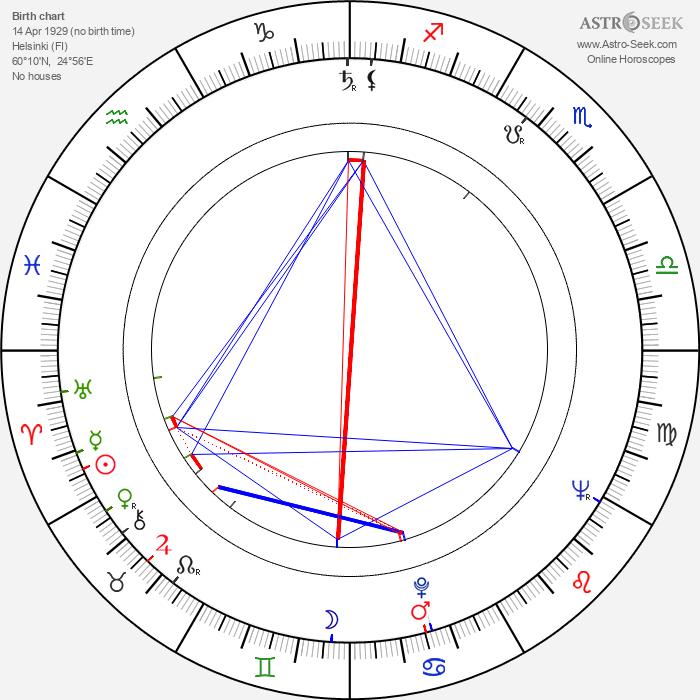 Paavo Berglund - Astrology Natal Birth Chart