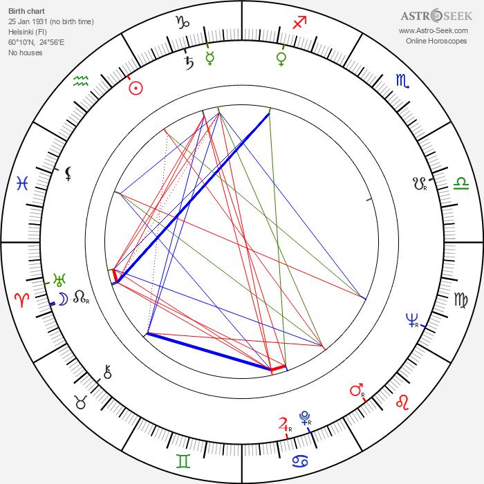 Paavo Haavikko - Astrology Natal Birth Chart