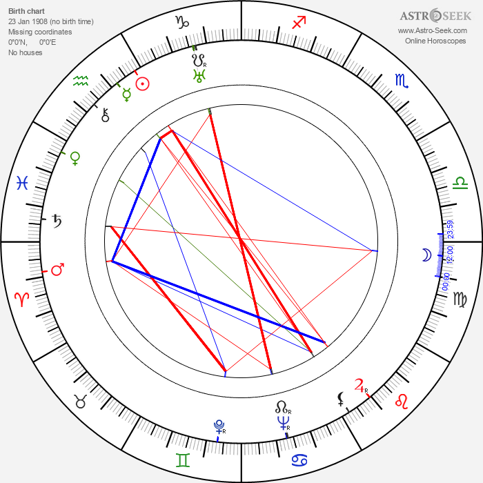Paavo Honkamäki - Astrology Natal Birth Chart