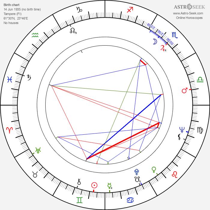 Paavo Lehtonen - Astrology Natal Birth Chart