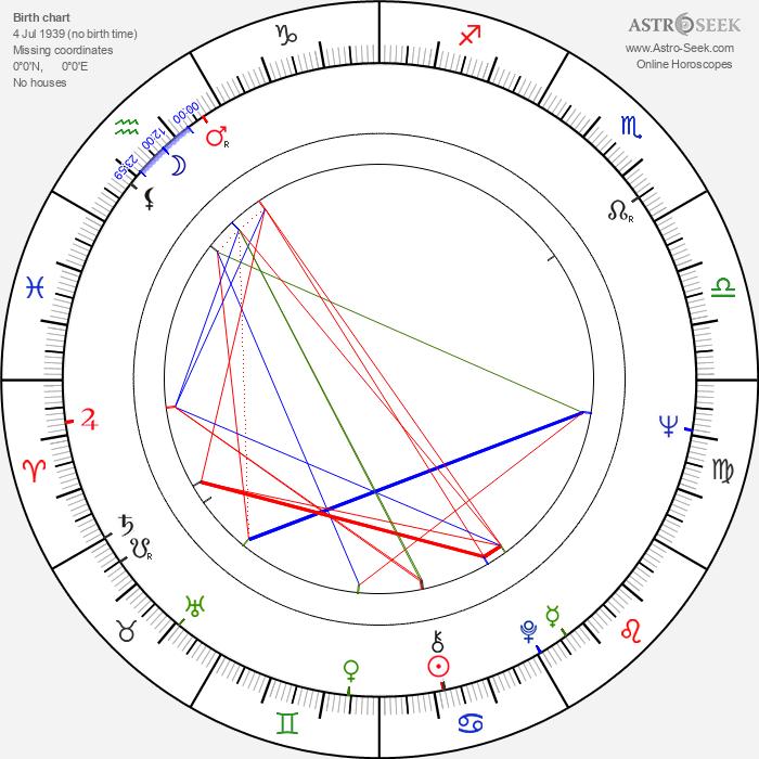 Paavo Liski - Astrology Natal Birth Chart