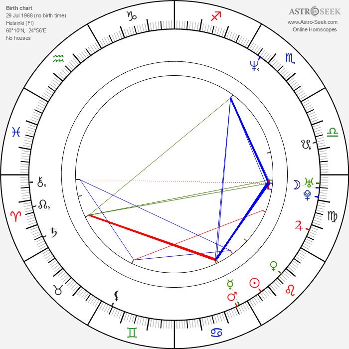 Paavo Lötjönen - Astrology Natal Birth Chart