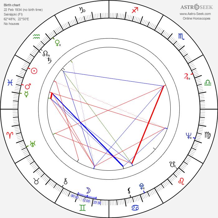 Paavo Pohjola - Astrology Natal Birth Chart
