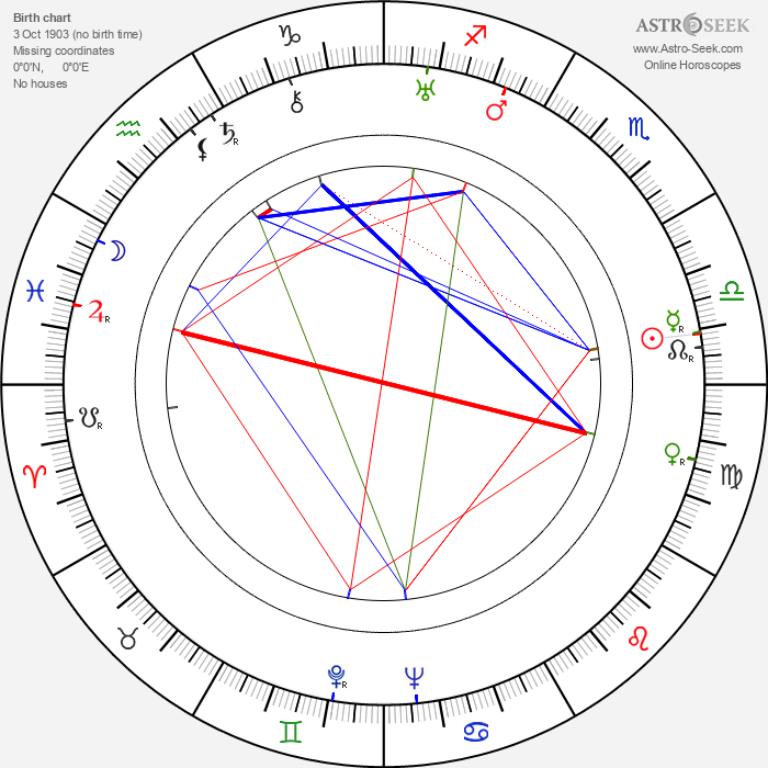 Paavo Poutiainen - Astrology Natal Birth Chart