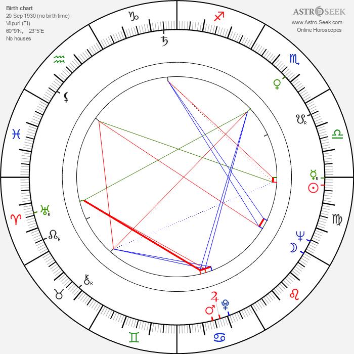 Paavo Rintala - Astrology Natal Birth Chart