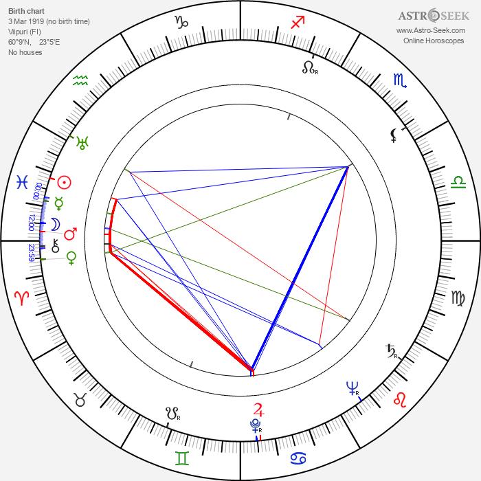 Paavo Roiha - Astrology Natal Birth Chart
