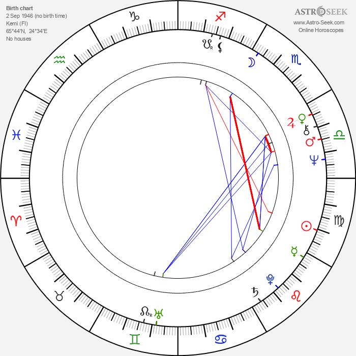 Paavo Väyrynen - Astrology Natal Birth Chart