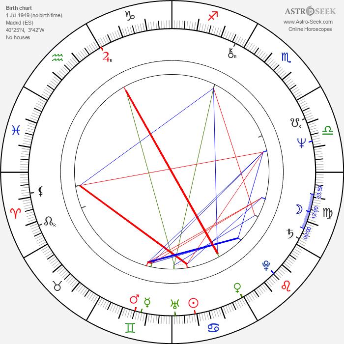 Pablo Abraira - Astrology Natal Birth Chart