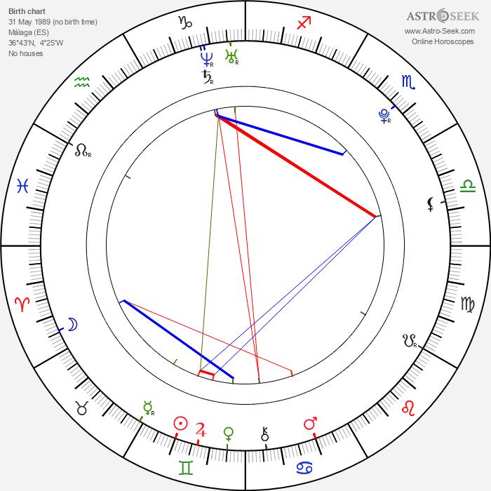 Pablo Alborán - Astrology Natal Birth Chart